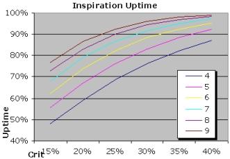 Inspiration Uptime